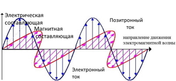Fundamental error of fundamental physics
